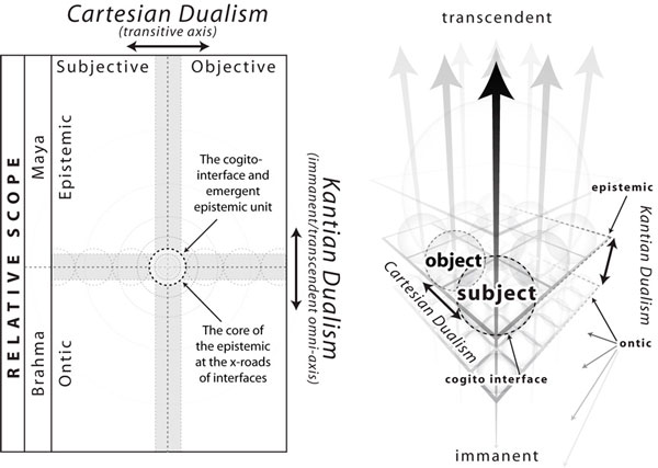 cartesian duality How to not be a cartesian dualist do you believe that the mind and the body are different from each other do you hold that it is the mind that thinks and the body.