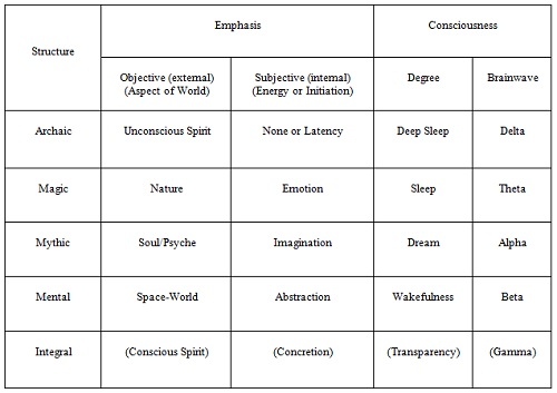 Below You Will Find A Comparative Chart That Breaks Down The Respective Brainwaves Into Their Corresponding Modes Of Operation Based On Gebser S Work 32