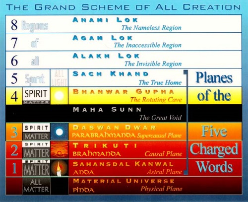 The Grand Scheme of All Creation, Sant Mat