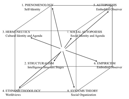 Figure 6. The Third Person Cube with Methodologies