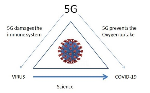 Making sense(?) of the conspiracy views on 5G and the Corona virus