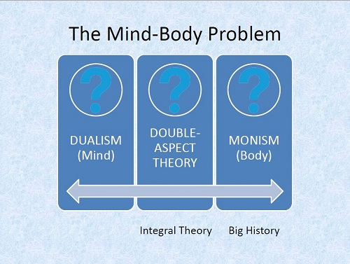 Philosophy of mind, dualism, monism and dual-aspect theory
